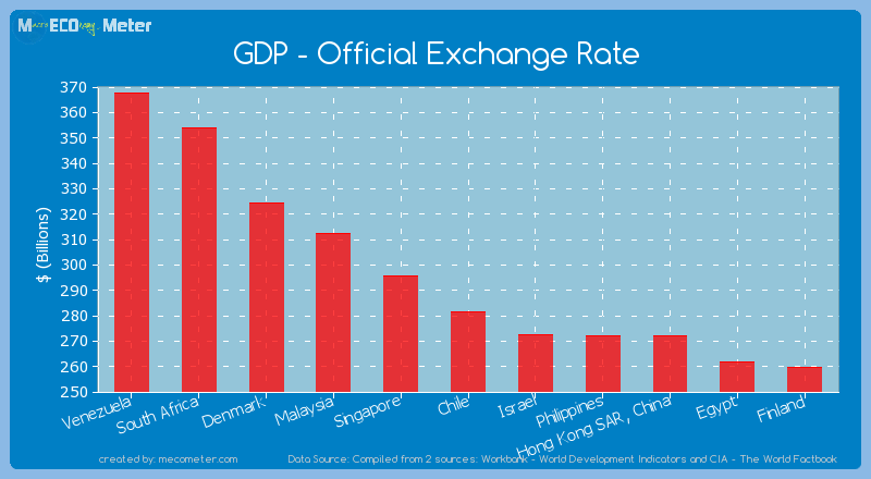 GDP - Official Exchange Rate of Chile