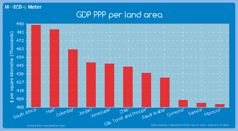 GDP PPP per land area of Chile