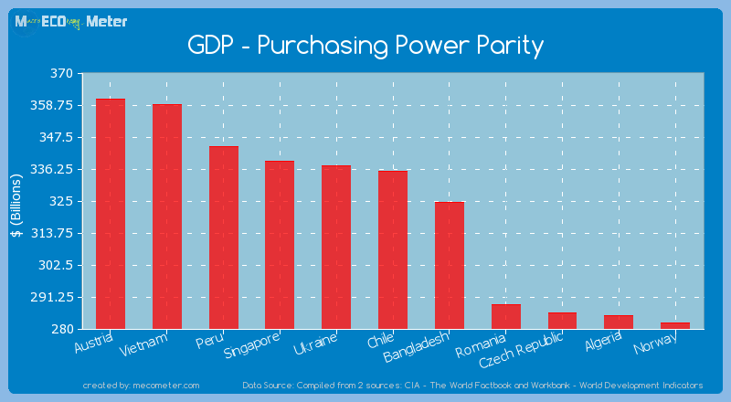 GDP - Purchasing Power Parity of Chile