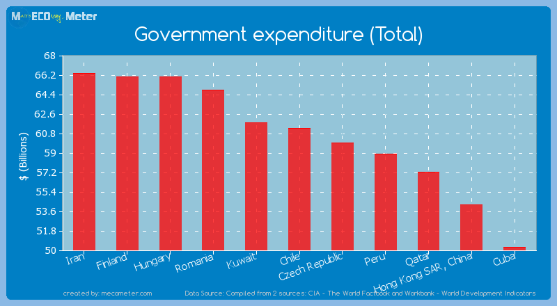 Government expenditure (Total) of Chile