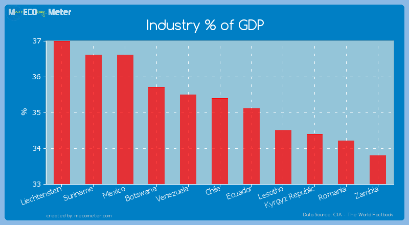 Industry % of GDP of Chile