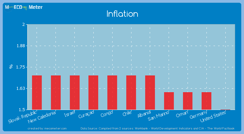 Inflation of Chile