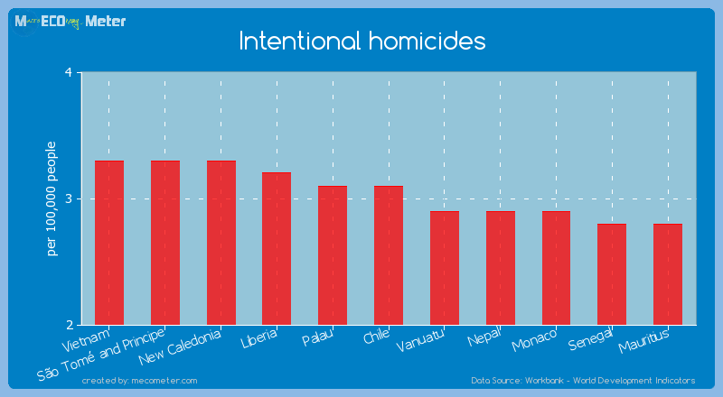 Intentional homicides of Chile