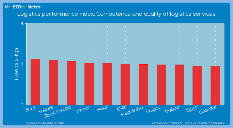 Logistics performance index: Competence and quality of logistics services of Chile