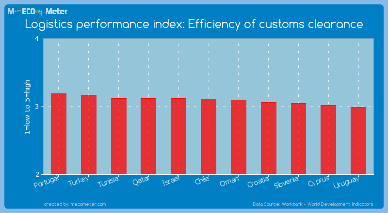 Logistics performance index: Efficiency of customs clearance of Chile