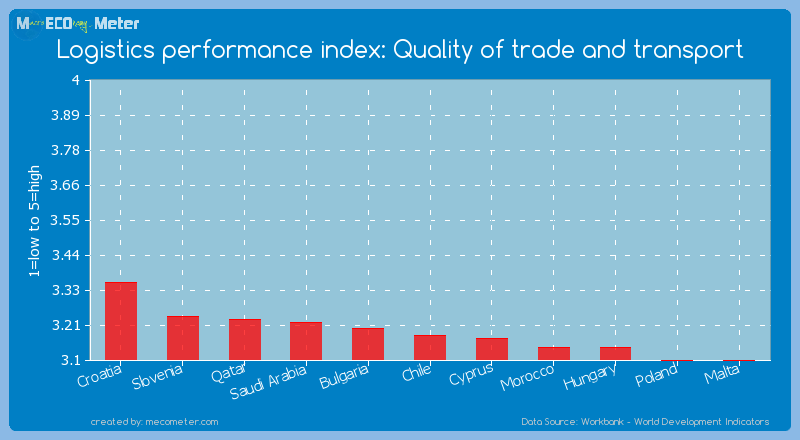 Logistics performance index: Quality of trade and transport of Chile