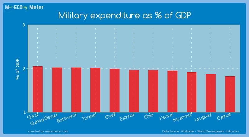 Military expenditure as % of GDP of Chile