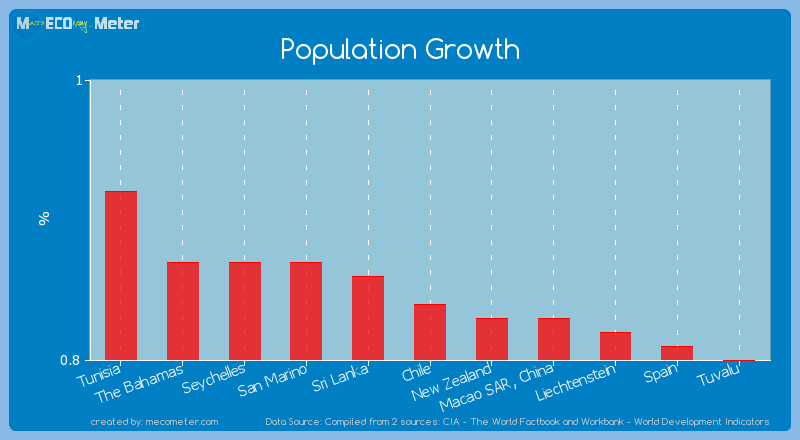 Population Growth of Chile
