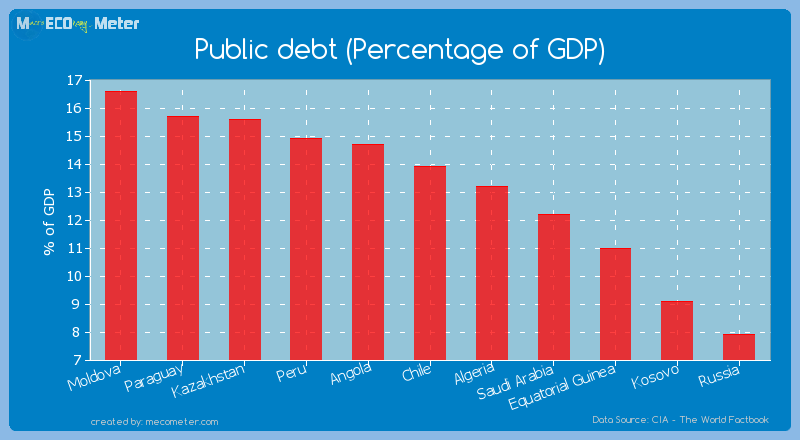 Public debt (Percentage of GDP) of Chile