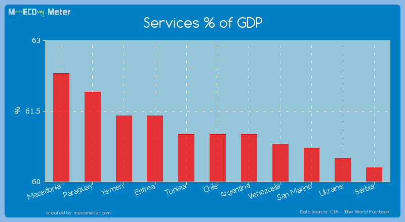 Services % of GDP of Chile