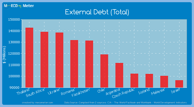 External Debt (Total) of Chile