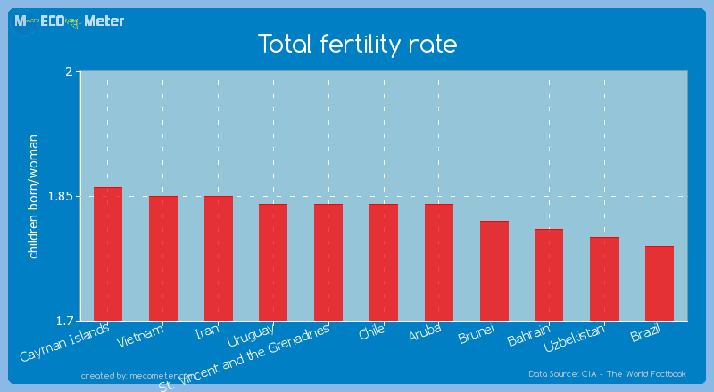 Total fertility rate of Chile