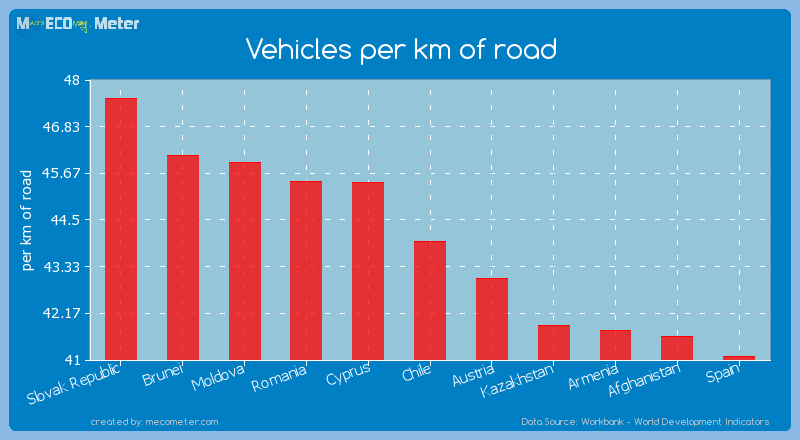 Vehicles per km of road of Chile