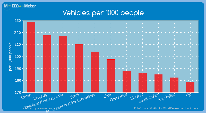 Vehicles per 1000 people of Chile