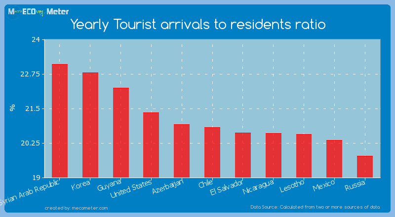 Yearly Tourist arrivals to residents ratio of Chile