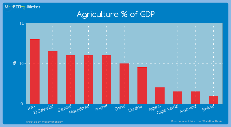 Agriculture % of GDP of China