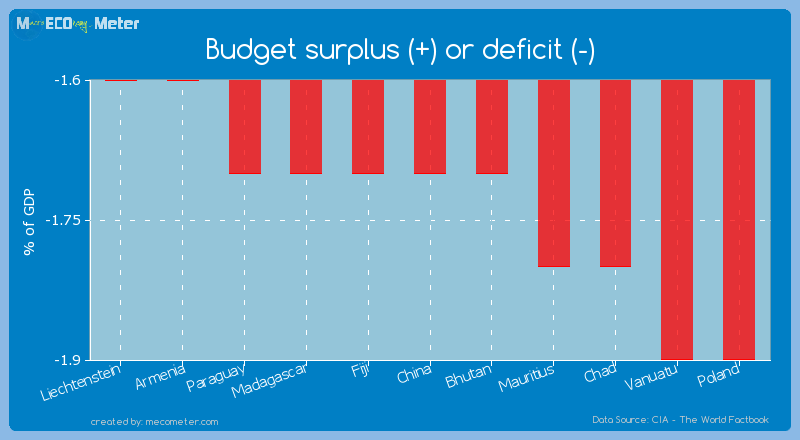 Budget surplus (+) or deficit (-) of China