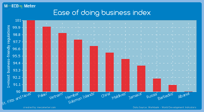 Ease of doing business index of China