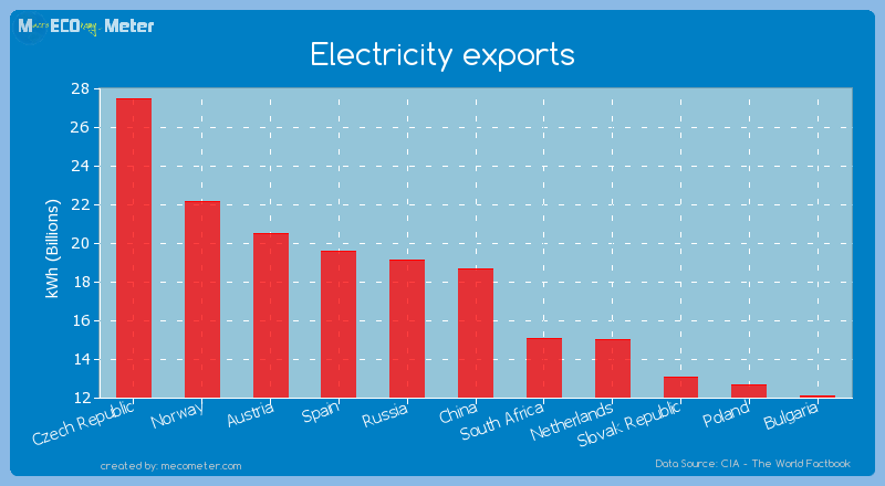 Electricity exports of China