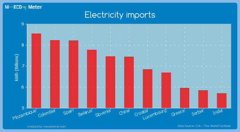 Electricity imports of China