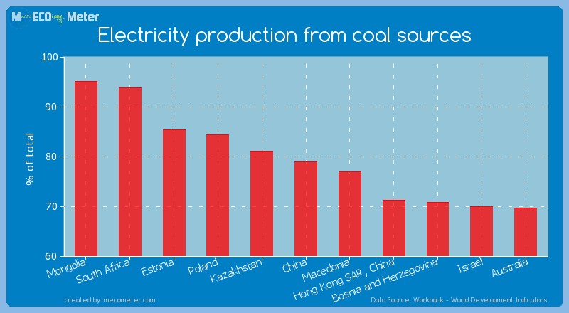 Electricity production from coal sources of China
