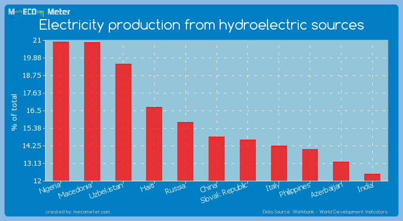 Electricity production from hydroelectric sources of China