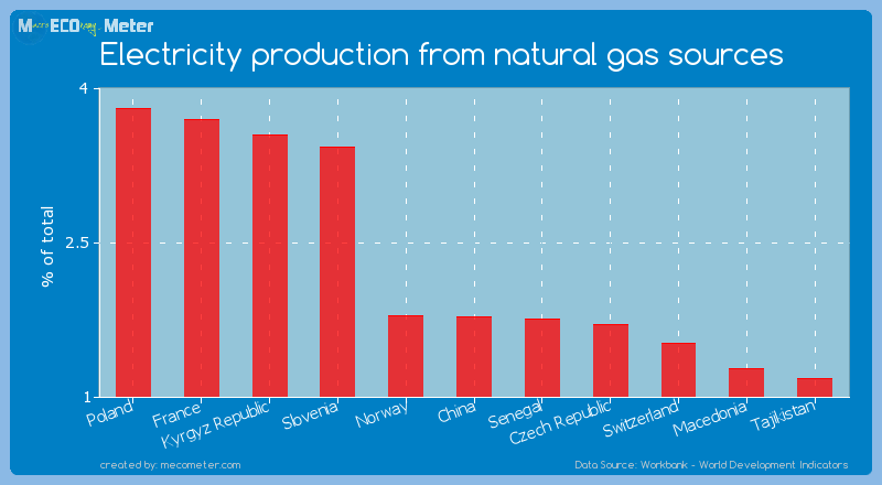 Electricity production from natural gas sources of China
