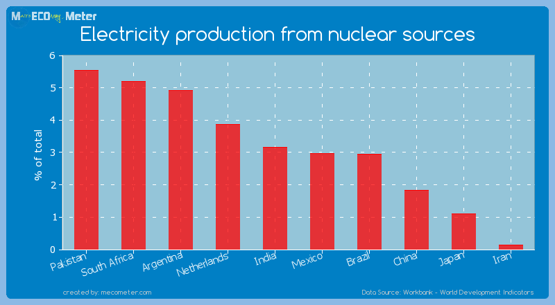 Electricity production from nuclear sources of China