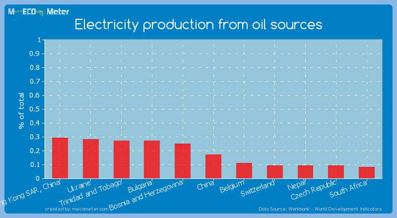Electricity production from oil sources of China