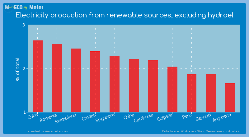 Electricity production from renewable sources, excluding hydroel of China