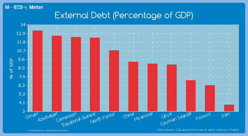 External Debt (Percentage of GDP) of China