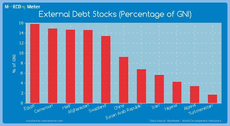 External Debt Stocks (Percentage of GNI) of China