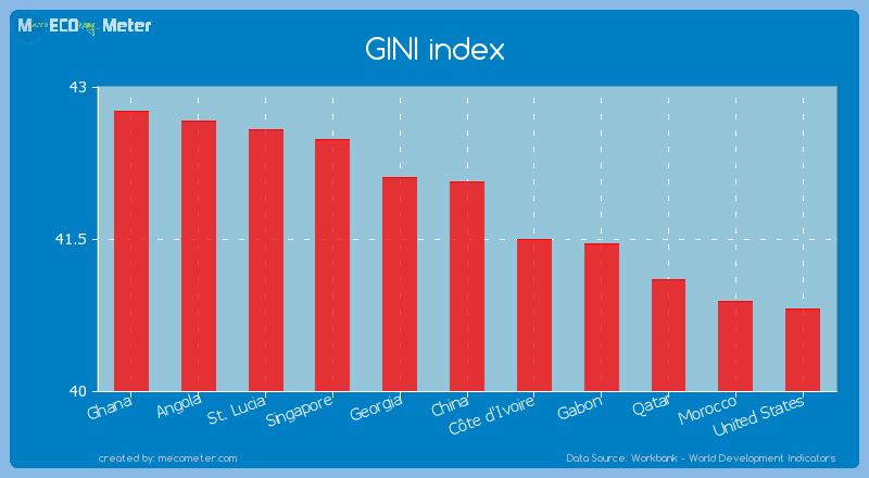 GINI index of China