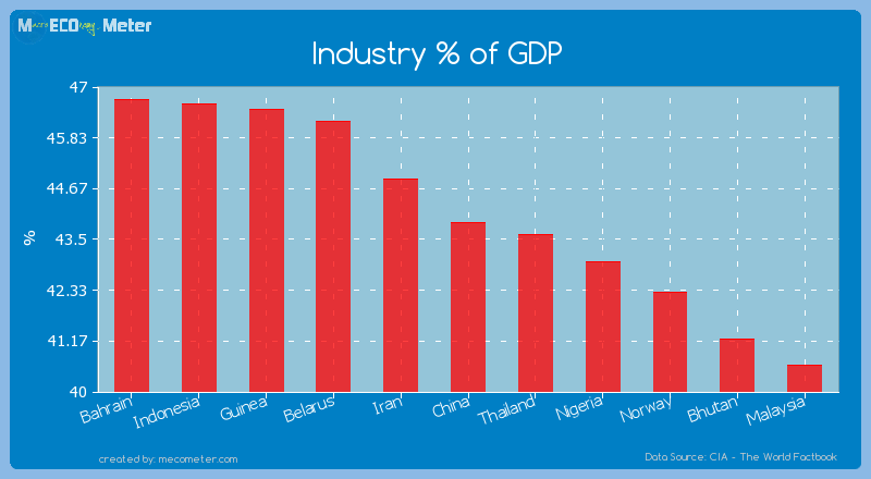 Industry % of GDP of China