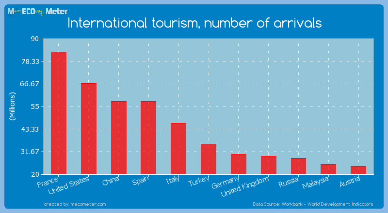 International tourism, number of arrivals of China