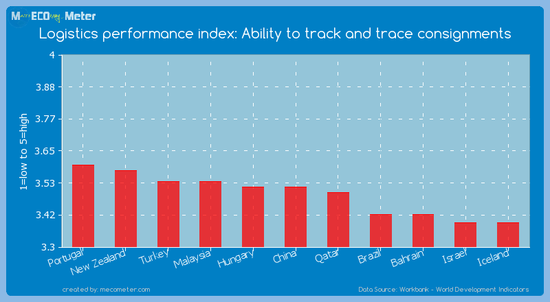 Logistics performance index: Ability to track and trace consignments of China