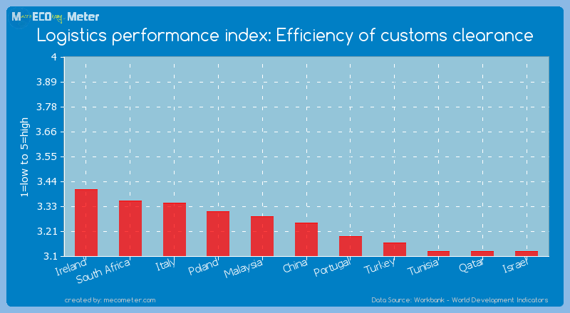 Logistics performance index: Efficiency of customs clearance of China
