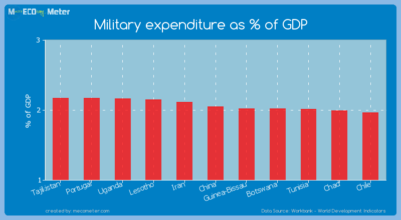 Military expenditure as % of GDP of China