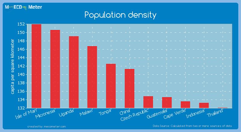 Population density of China