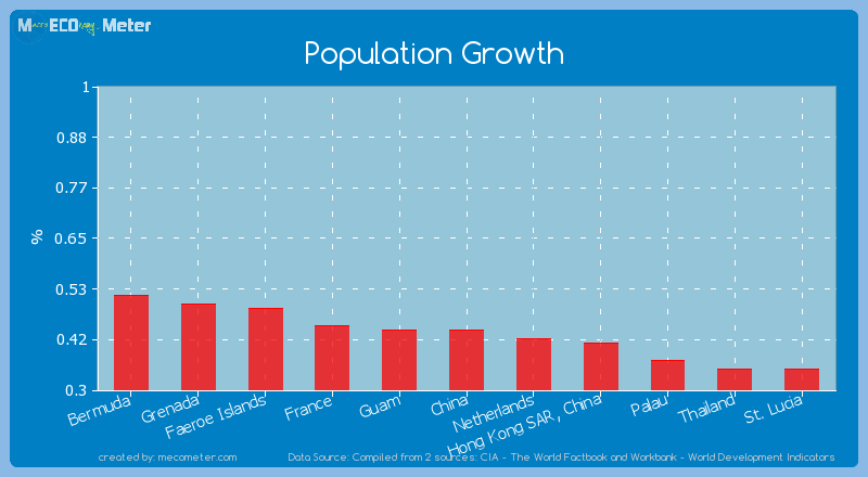 Population Growth of China