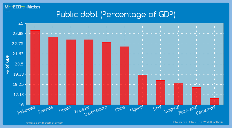 Public debt (Percentage of GDP) of China