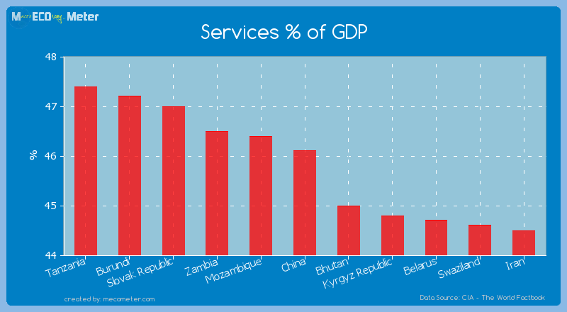 Services % of GDP of China