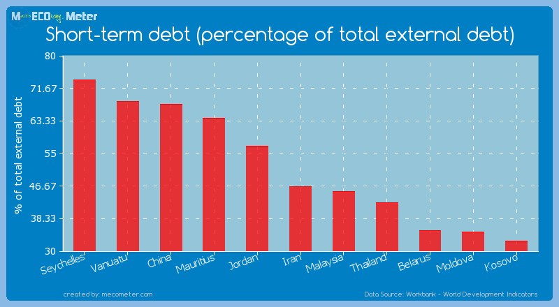 Short-term debt (percentage of total external debt) of China