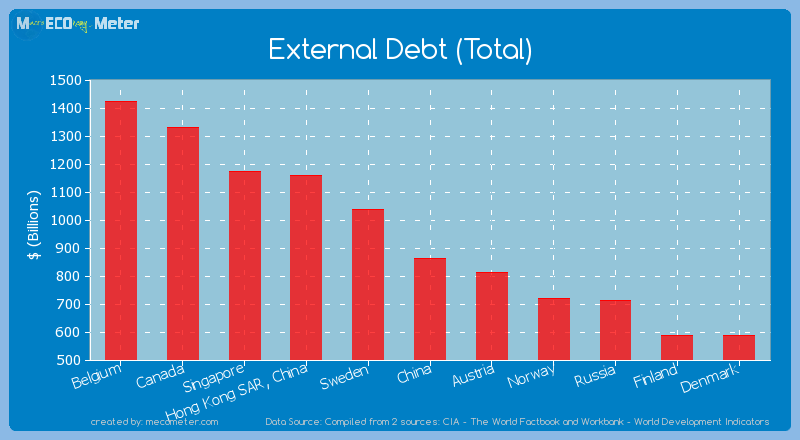 External Debt (Total) of China
