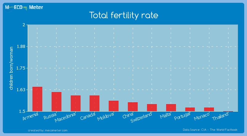 Total fertility rate of China