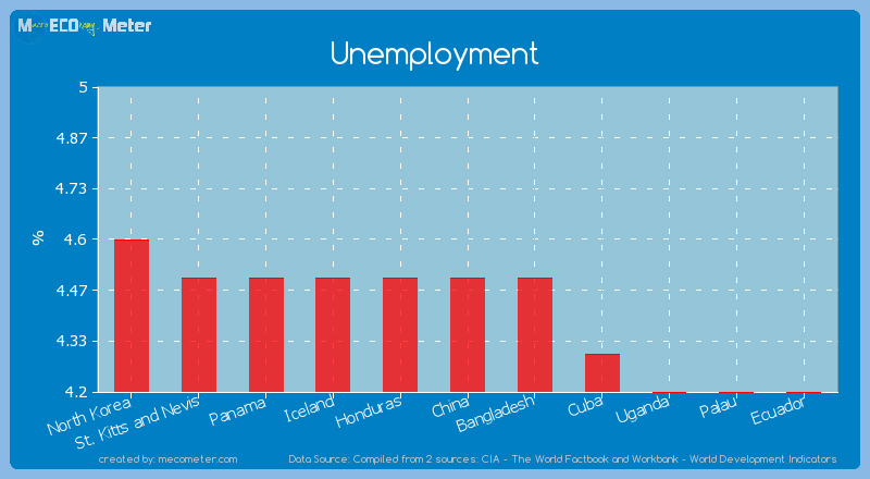 Unemployment of China