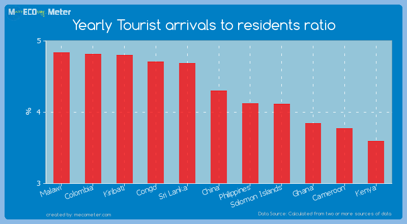 Yearly Tourist arrivals to residents ratio of China