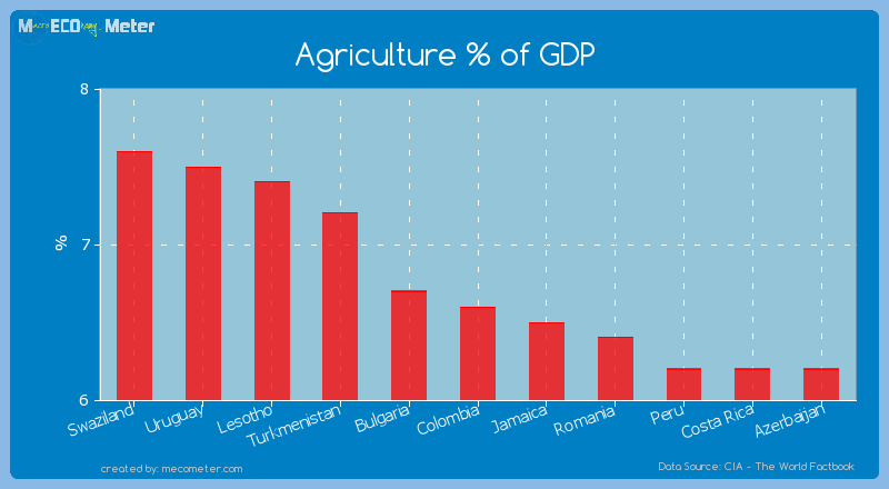 Agriculture % of GDP of Colombia