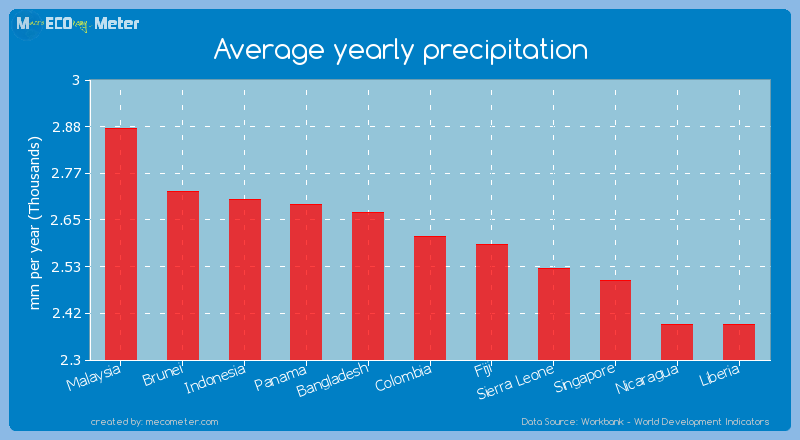 Average yearly precipitation of Colombia