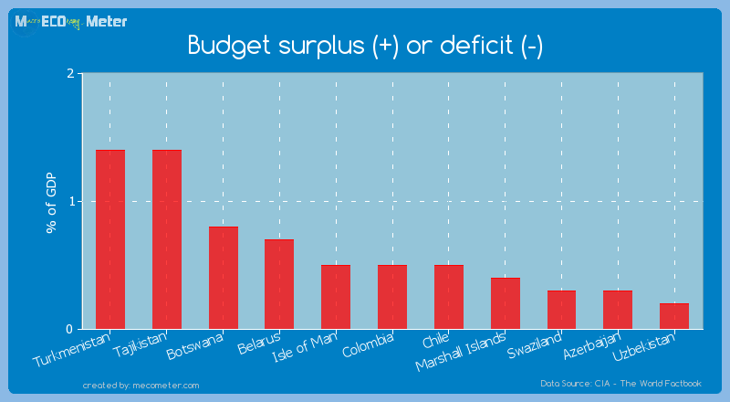 Budget surplus (+) or deficit (-) of Colombia